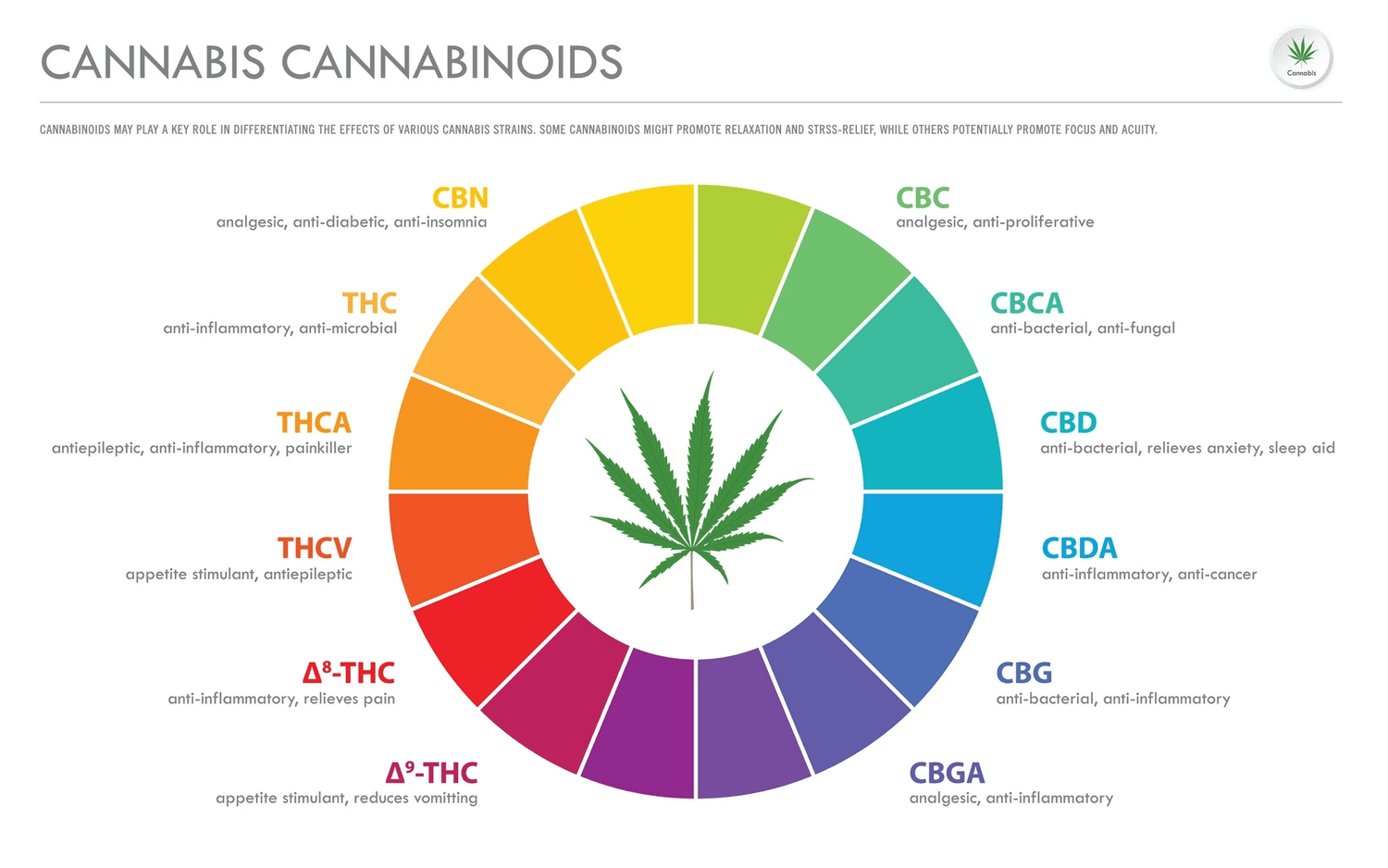 Understanding Cannabis Series: The Discovery of Cannabinoids