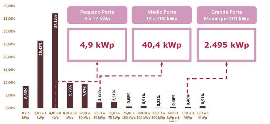 Energia Solar no Brasil - Potência de sistema mais comercializada pela Empresa