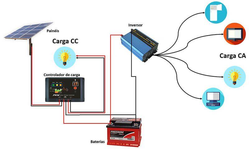 O que é energia solar fotovoltaica - O sistema off grid ou autônomo completo