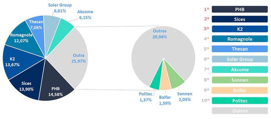 Energia Solar no Brasil - Marcas de Estruturas de Fixação Preferenciais das Empresas de Energia Solar