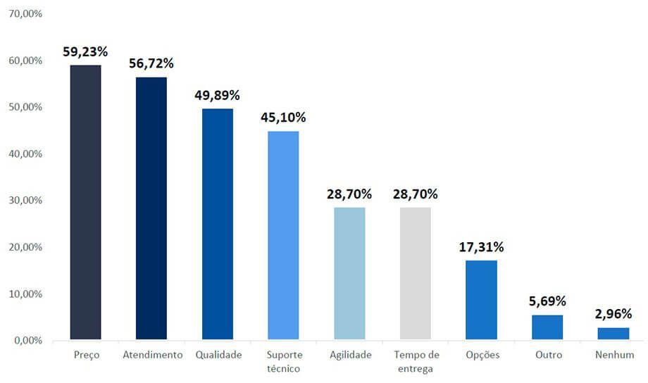 Energia Solar no Brasil - Principal Diferencial do Distribuidor de Preferência