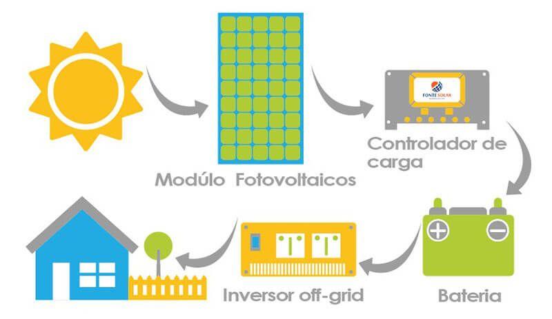 5 Coisas que você precisa saber para trabalha com Energia Solar - Terceira: Sistemas Off Grid ou Isolados