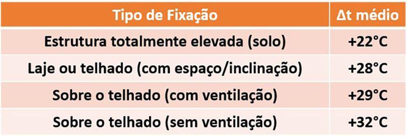Valores Médios de Δt para cada tipo de fixação do painel solar fotovoltaico (módulo fotovoltaico)