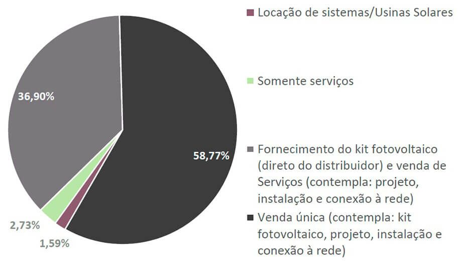 Energia Solar no Brasil - Modelos de Atuação das Empresas