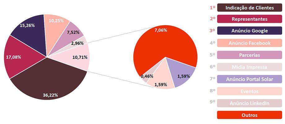 Energia Solar no Brasil - Principais Fontes de Captação de Leads das Empresas Integradoras