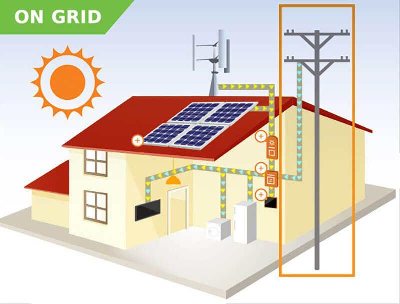 5 Coisas que você precisa saber para trabalha com Energia Solar - Quarta: Sistemas On Grid ou Conectados