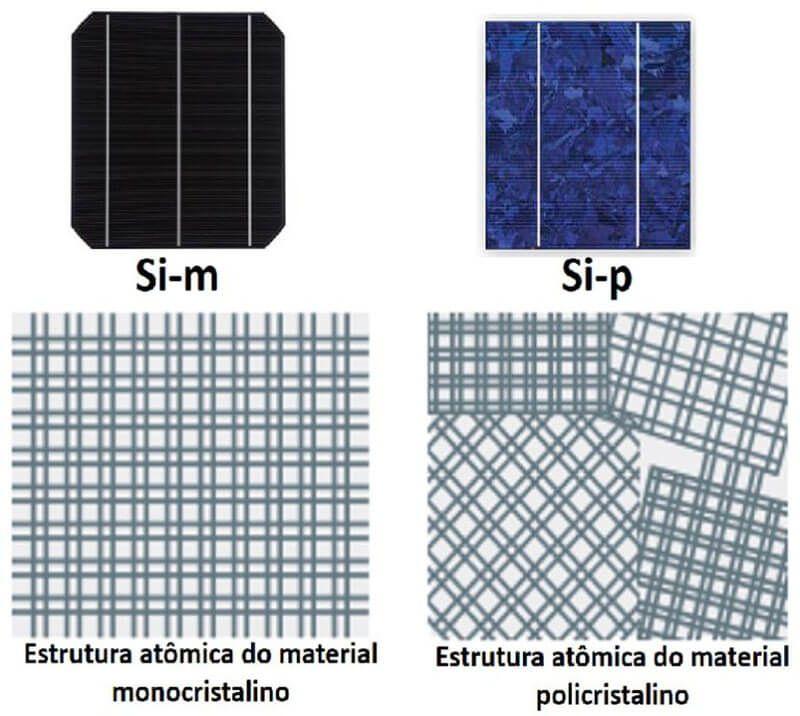 Estruturas atômicas das células fotovoltaicas monocristalina e policristalina