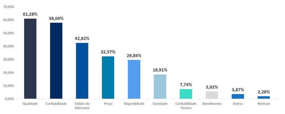 Energia Solar no Brasil - Principal Diferencial do Fabricante de Módulos de Preferência