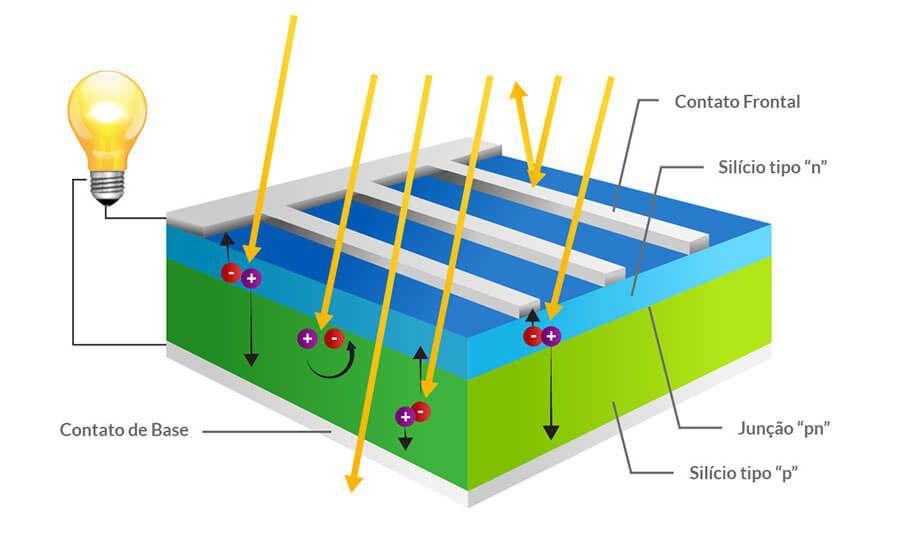 Resumo do efeito fotovoltaico