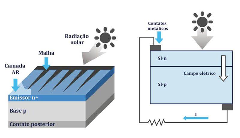 Funcionamento da célula fotovoltaica