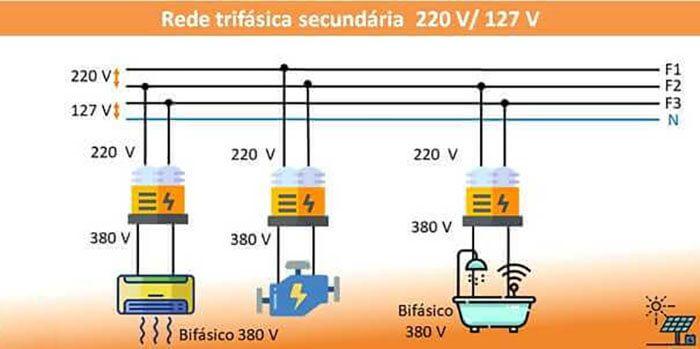 Quando Usar Transformadores em Sistemas de Energia Solar - Conexões elétricas com tensões nominais de rede de 220V/127V