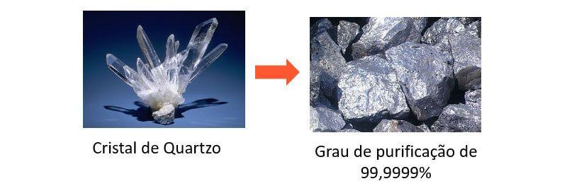 Purificação do quartzo: matéria-prima da célula fotovoltaica