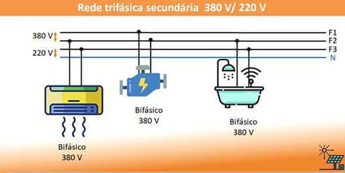 Quando Usar Transformadores em Sistemas de Energia Solar - Conexões elétricas com tensões nominais de rede de 380V/220V