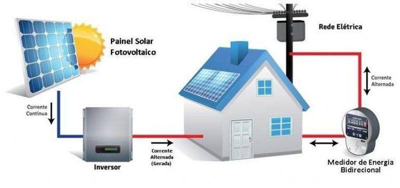 5 Coisas que você precisa saber para trabalha com Energia Solar - Segunda: Energia Solar Fotovoltaica