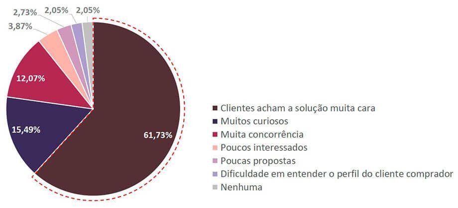 Energia Solar no Brasil - Maior Dificuldade Enfrentada em Vendas