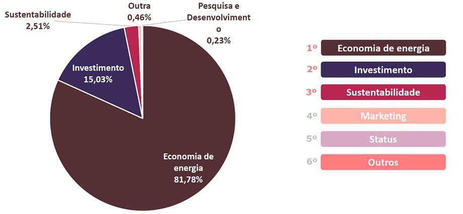 Energia Solar no Brasil - Principal Motivação de Compra dos Clientes