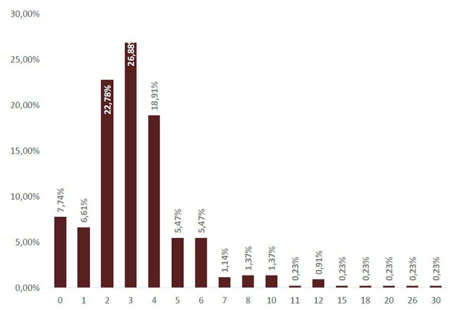 Energia Solar no Brasil - Quantidade de Pessoas que Atuam na Área de Instalação por Empresa de Energia Solar