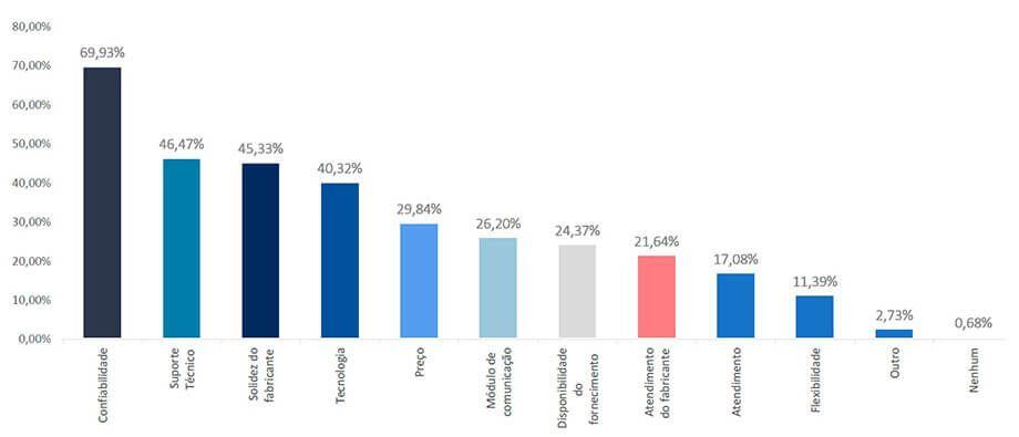 Energia Solar no Brasil - Principal Diferencial do Fabricante de Inversor de Preferência