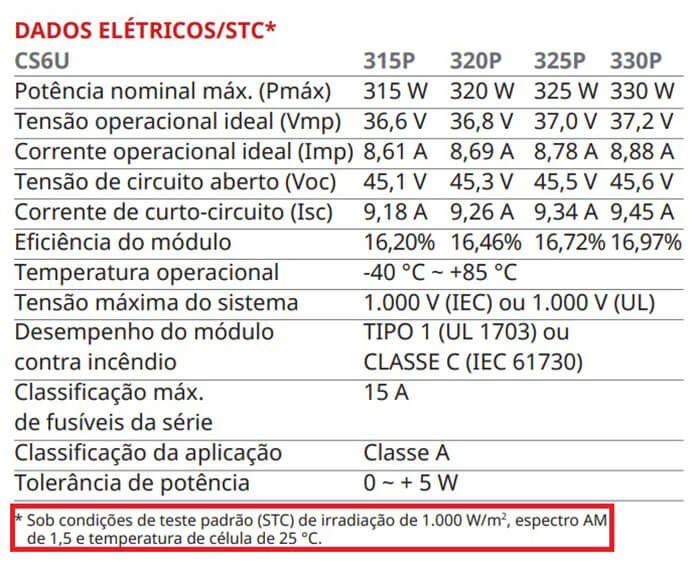 Dados de um modelo de painel solar fotovoltaico no STC