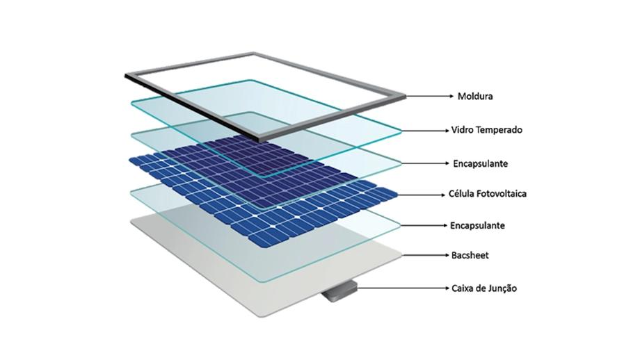 Composição de um painel fotovoltaico.