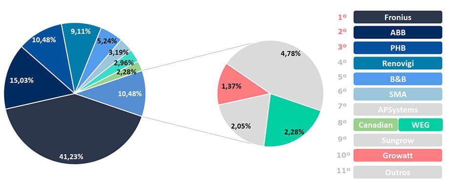 Energia Solar no Brasil - Marcas de Inversores Preferenciais das Empresas de Energia Solar