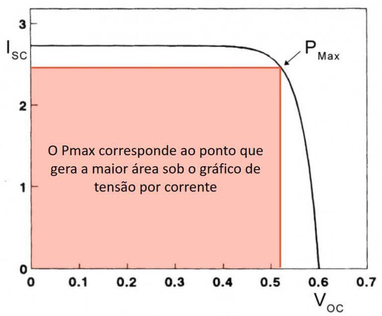 Curva de potência de um painel solar fotovoltaico (módulo fotovoltaico)