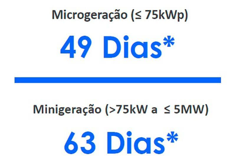 Energia Solar no Brasil - Tempos Médios de Conexão à Rede