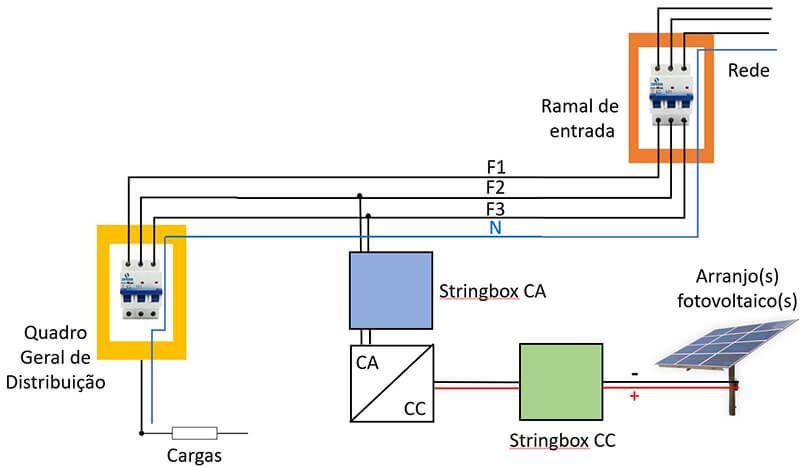 O que é energia solar fotovoltaica - Vista de conexão do sistema on grid ou conectado
