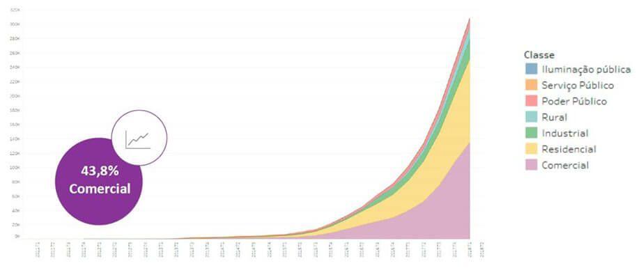 Energia Solar no Brasil - Gráfico Potência Instalada (MWp) Dividida em Classes de Consumo