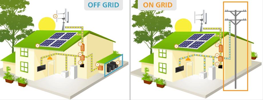 sistemas On e Off Grid.