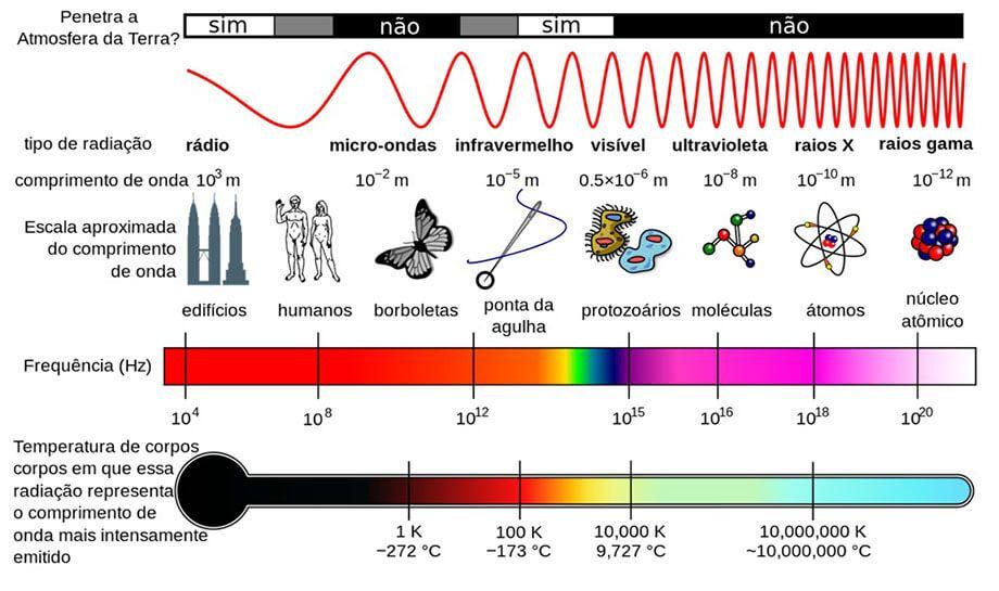 Célula fotovoltaica - O espectro eletromagnético da energia solar