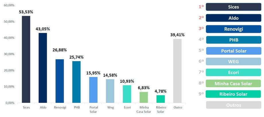 Energia Solar no Brasil - Percentuais de Fornecedores dos quais as Empresas Solares Adquirem Kits Fotovoltaicos