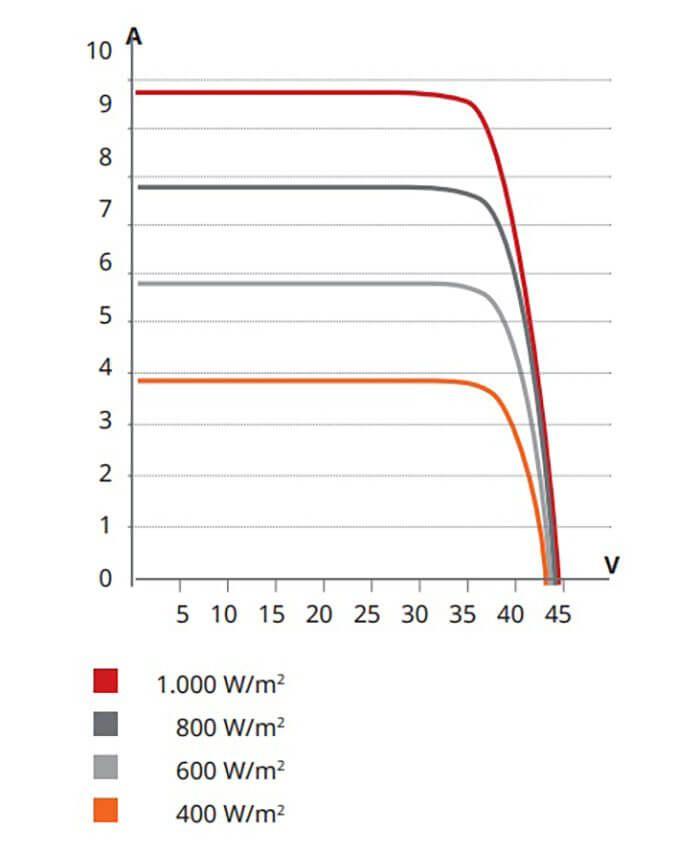 Corrente elétrica por irradiância solar no painel solar fotovoltaico (módulo fotovoltaico)