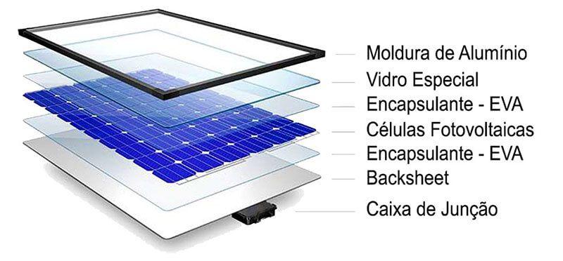 Componentes de proteção do painel solar fotovoltaico (módulo fotovoltaico)