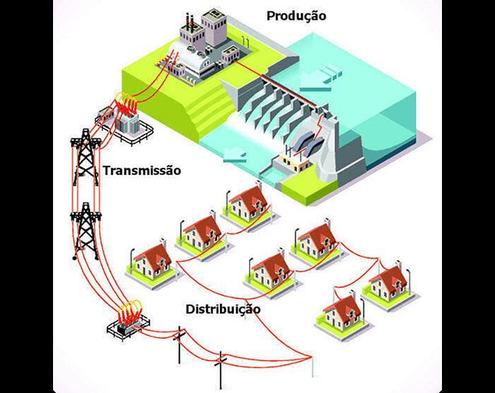 Quando Usar Transformadores em Sistemas de Energia Solar - O sistema de distribuição de energia elétrica brasileiro