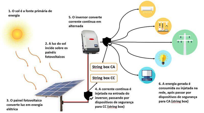 Tudo sobre energia solar fotovoltaica - O sistema on grid ou conectado completo