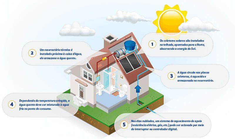 5 Coisas que você precisa saber para trabalha com Energia Solar - Primeira: Energia Solar Térmica