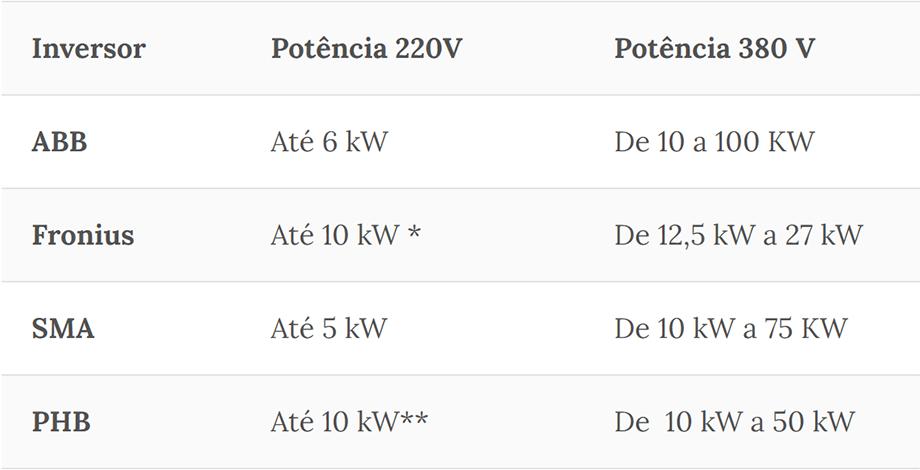 Quando Usar Transformadores em Sistemas de Energia Solar - Resumo de tensões de saída e potência de diferentes marcas de inversores