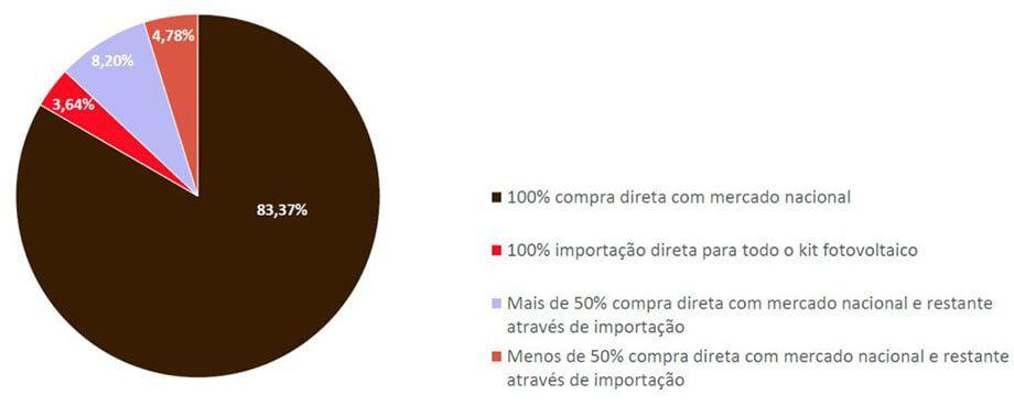 Energia Solar no Brasil - Modelo de Aquisição do Kit Fotovoltaico