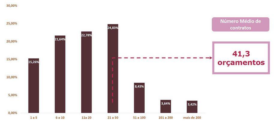 Energia Solar no Brasil - Número Médio de Orçamentos Elaborados por Mês