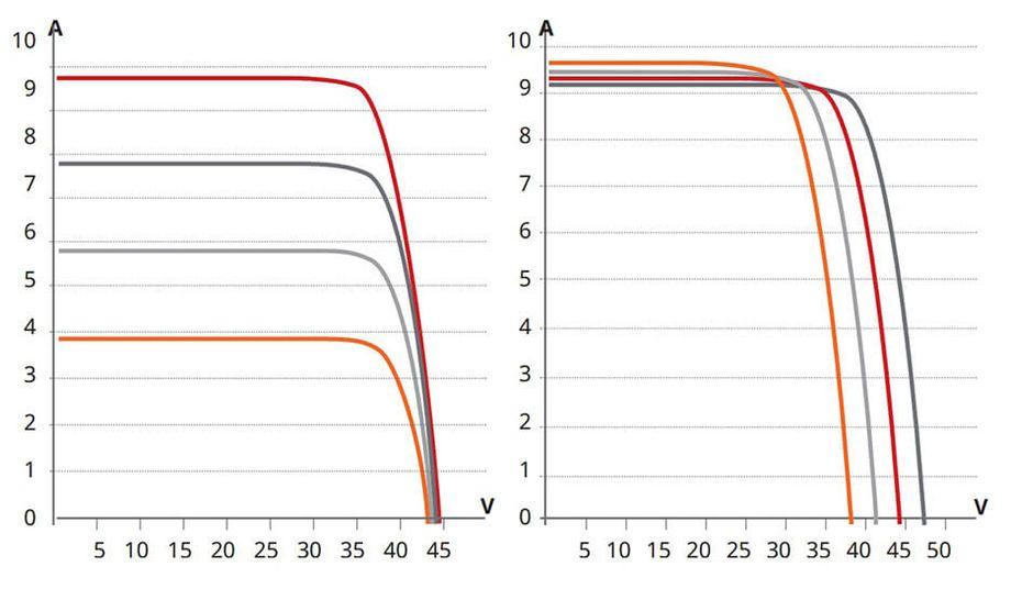 Painel Solar Fotovoltaico: O gerador de energia solar – Comportamento em operação