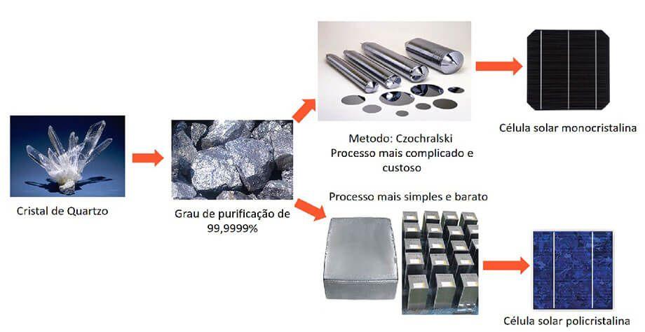 Diferenças na produção de células fotovoltaicas monocristalinas e policristalinas