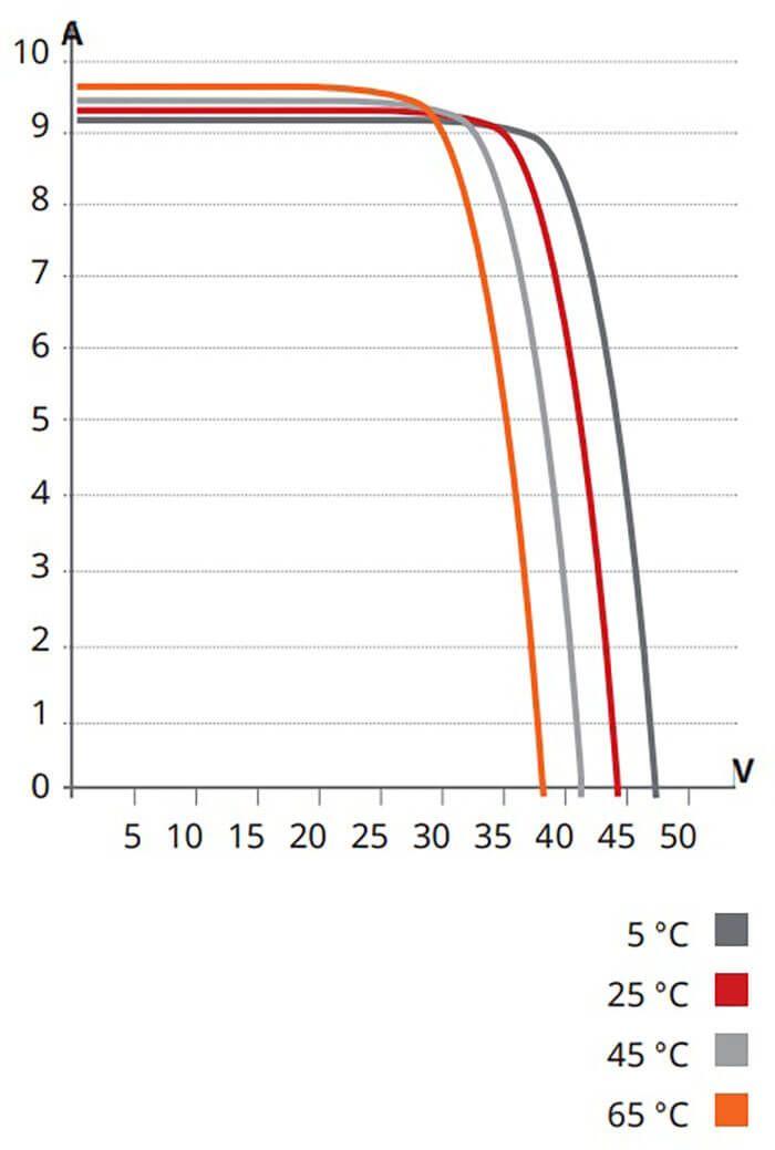 Tensão elétrica por temperatura no painel solar fotovoltaico (módulo fotovoltaico)