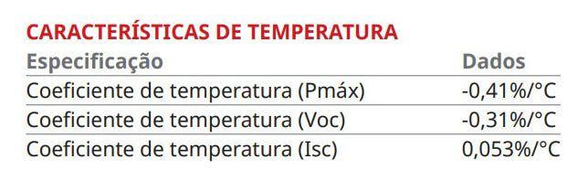 Coeficientes de temperatura do painel solar fotovoltaico (módulo fotovoltaico)