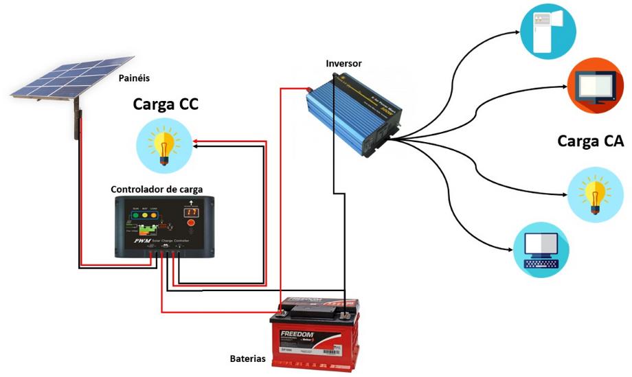 Sistema off-grid
