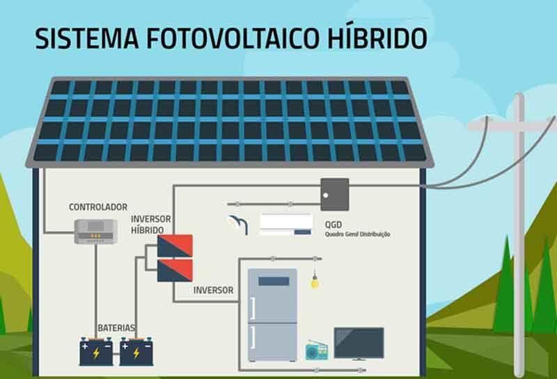 Tudo sobre energia solar fotovoltaica - Sistemas on grid ou conectados híbridos