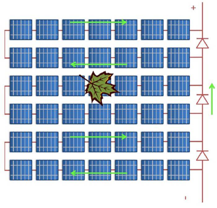 Diodo de bypass em ação em um painel solar fotovoltaico (módulo fotovoltaico)