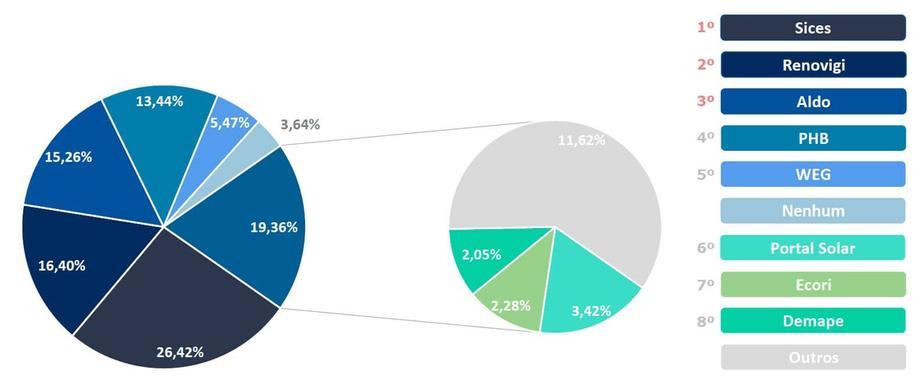 Fornecedores dos quais as Empresas Preferem Adquirir Seus Kits Fotovoltaicos (On-grid)