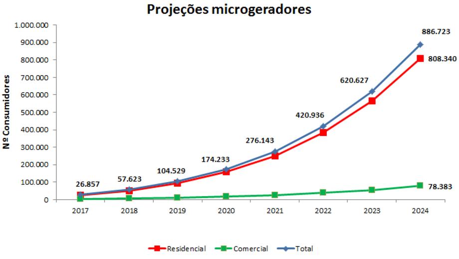 Gráfico da projeção do setor solar.