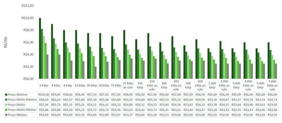 Energia Solar no Brasil - Preços de Sistemas para o Cliente Final